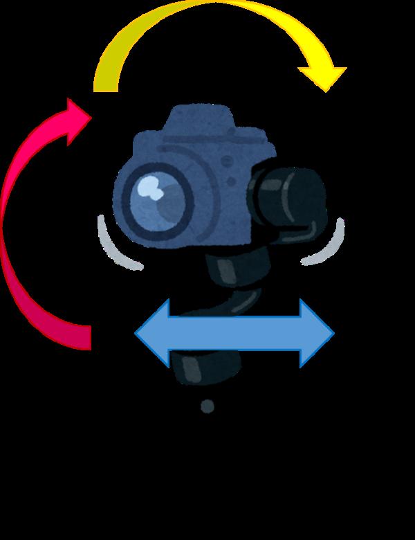 ジンバルの仕組み2